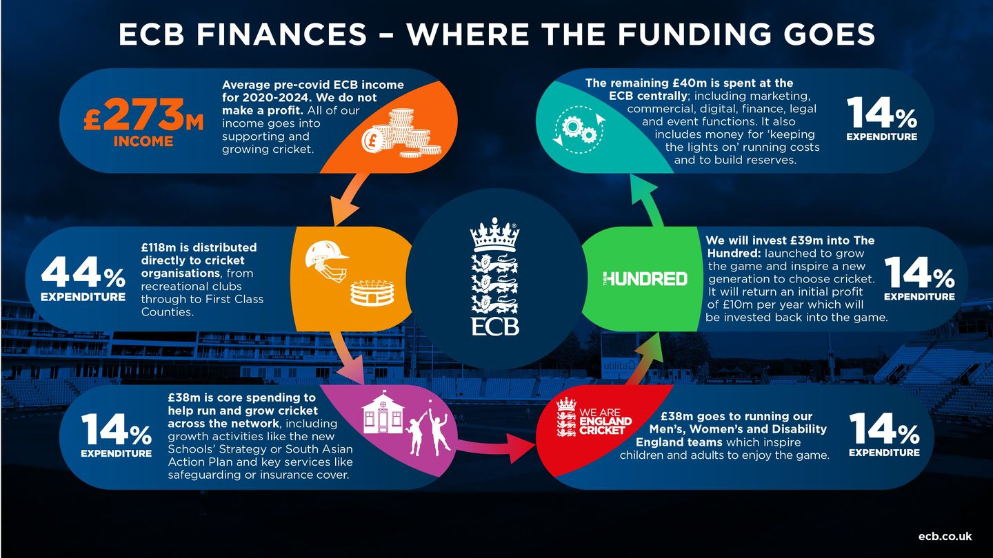 Breakdown of where the ECB gets its money from and its distribution