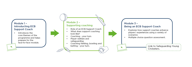 ECB_Support_Coach_module_by_module_LMS