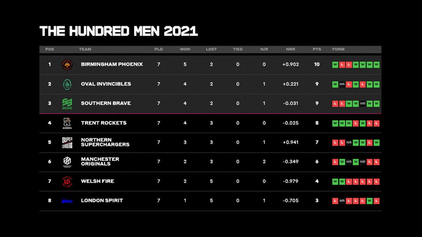 Men's Competition table after seven matches