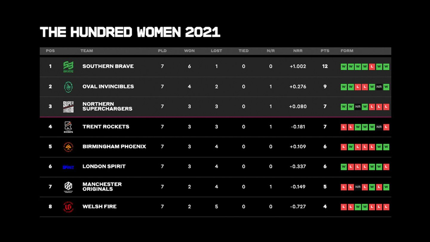 Women's Competition table after seven matches